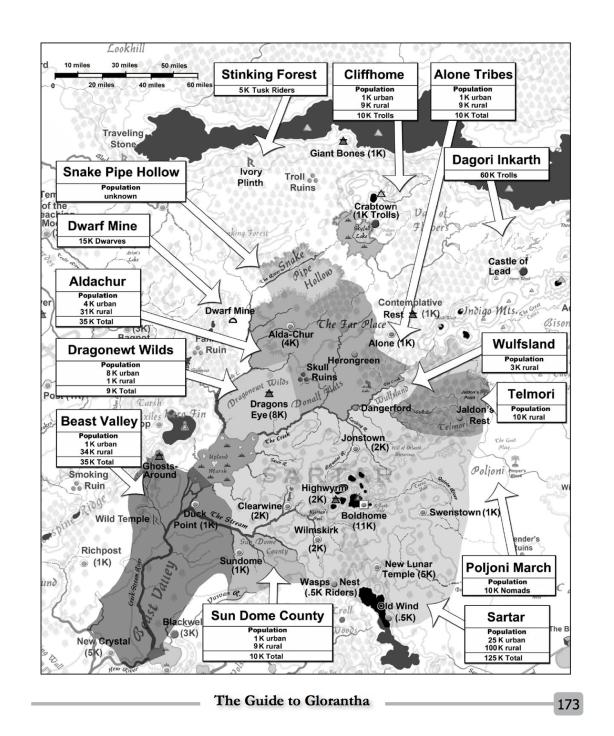 Les populations du Sartar